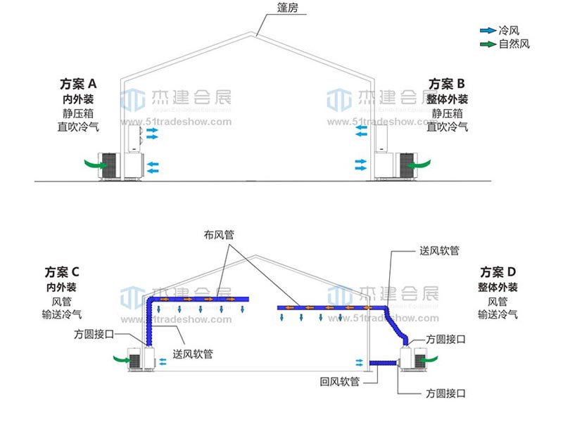 10匹整体式移动空调安装方案